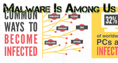 Malware-Is-Everywhere